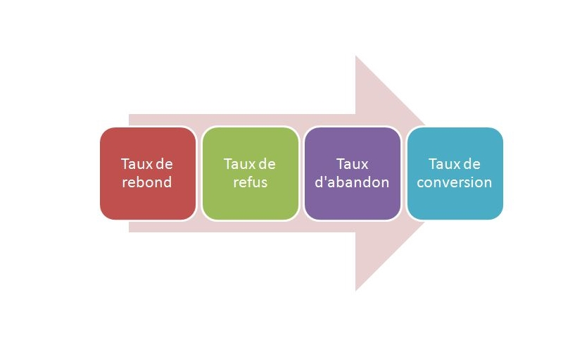 Web analytics - Indicateurs d'efficacité